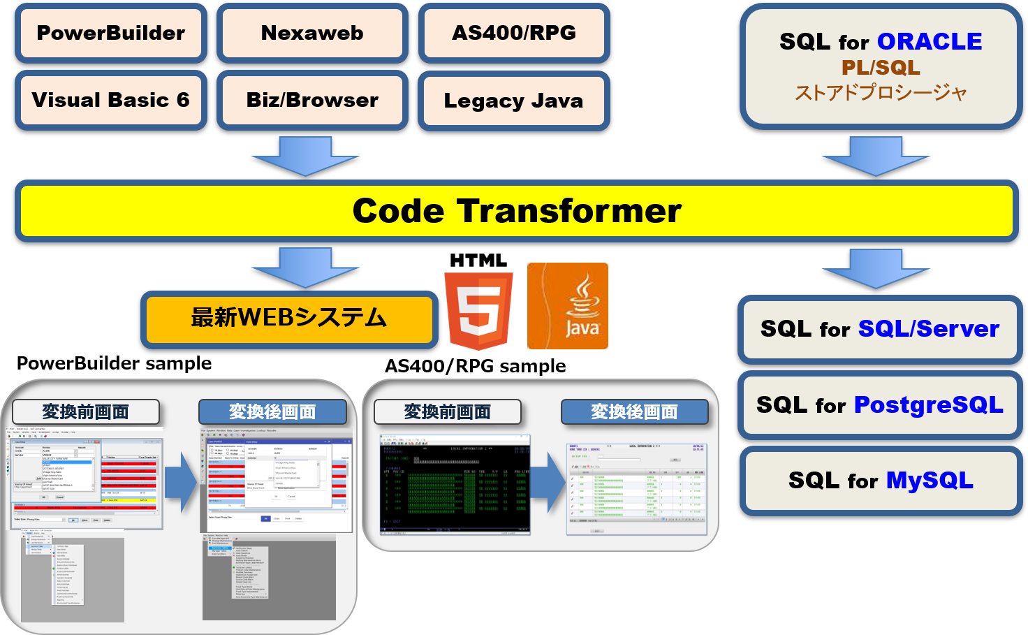 Code Transformer