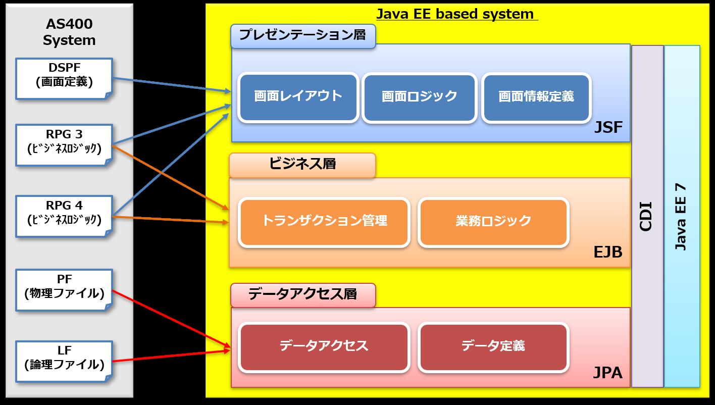 RPG to Javaのアーキテクチャ図