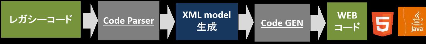 Code Transformer to HTML5の特徴