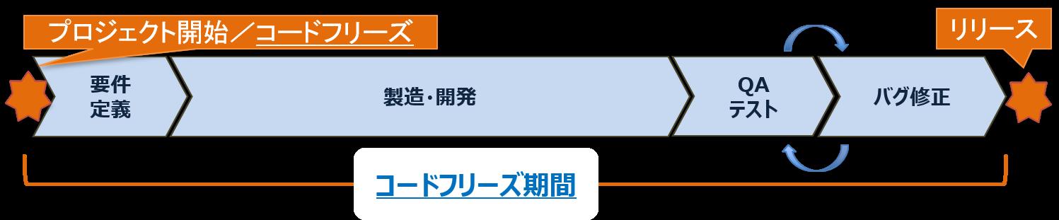 Code Transformerを活用したマイグレーション・メリット1