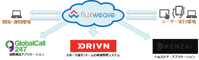 Cloud Service Platform for Mobile Application
