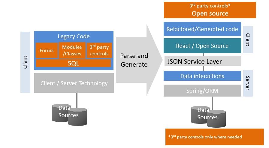 Client/Server (VB6, PB) to HTML5 システム構成