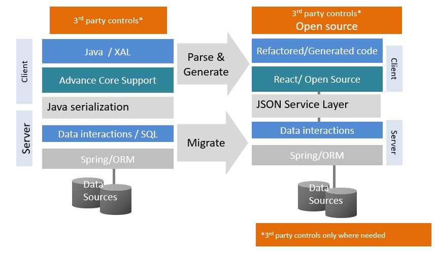Nexaweb to HTML5 システム構成
